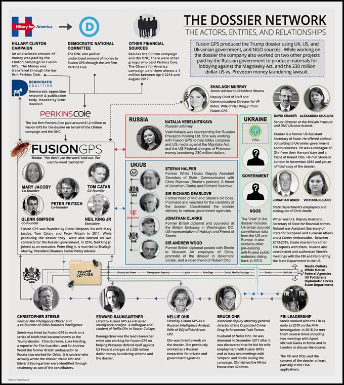 the-trump-dossier-network_Pic