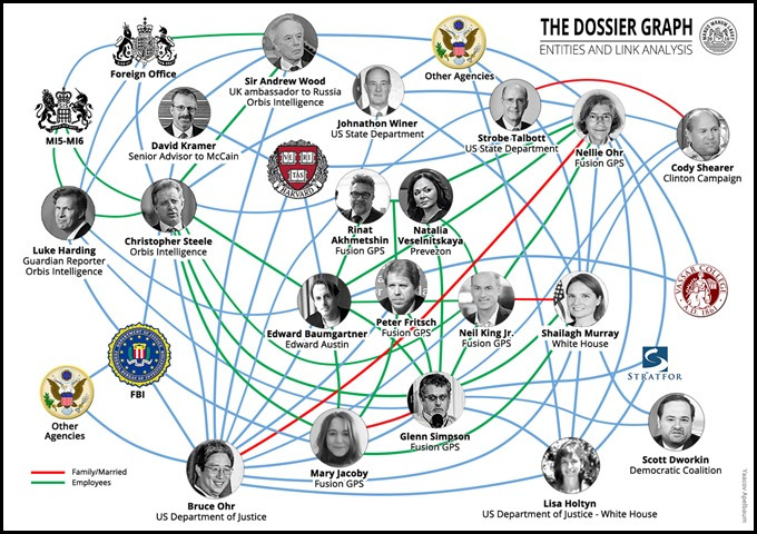 trump-dossier-graph_thumb1